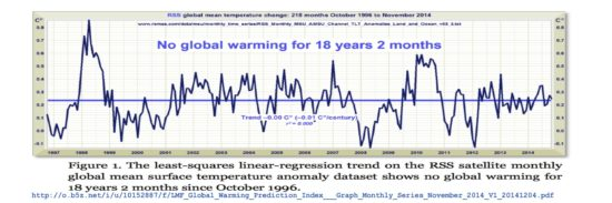 NO GLOBAL WARMING for 18 years