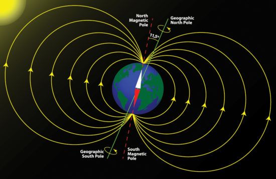 earth-magnetic-field-poles
